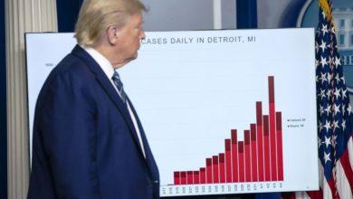 Photo of استطلاع رأي | الأمريكيون يفضلون استمرار جائحة كورونا على إعادة انتخاب ترامب لولاية ثانية !
